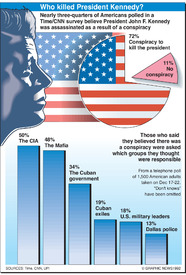 Conspiracy theory - Who killed President Kennedy? infographic