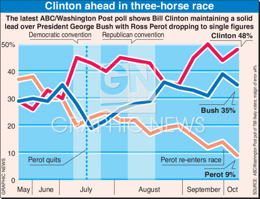 U.S. election poll infographic