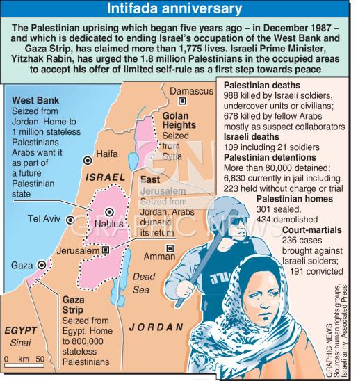 Intifada anniversary infographic