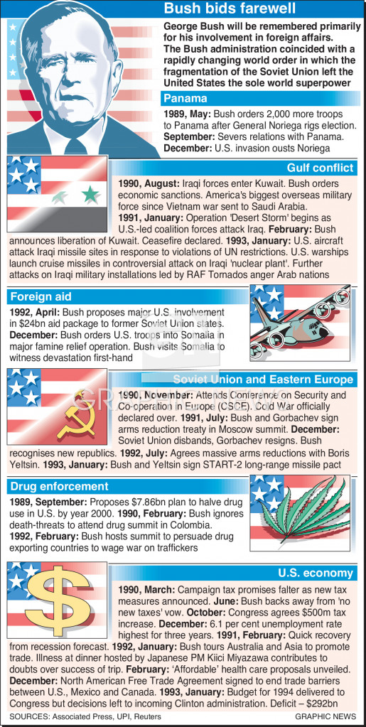 Bush events infographic