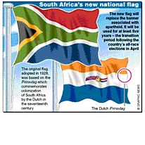 South Africa flags infographic