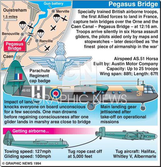 D-Day Pegasus Bridge infographic