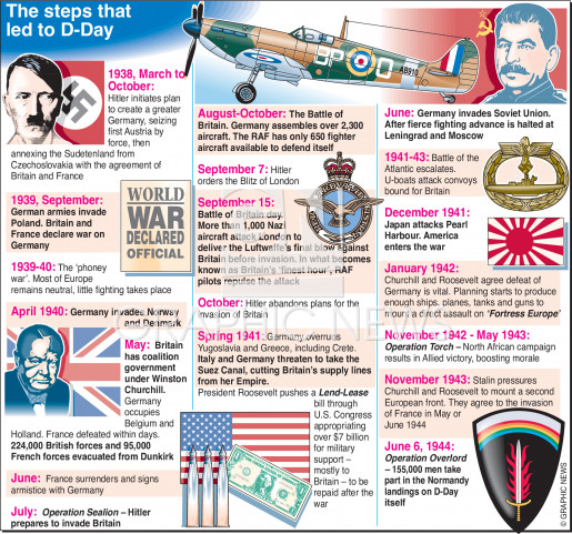 D-Day context - events leading to D-Day infographic