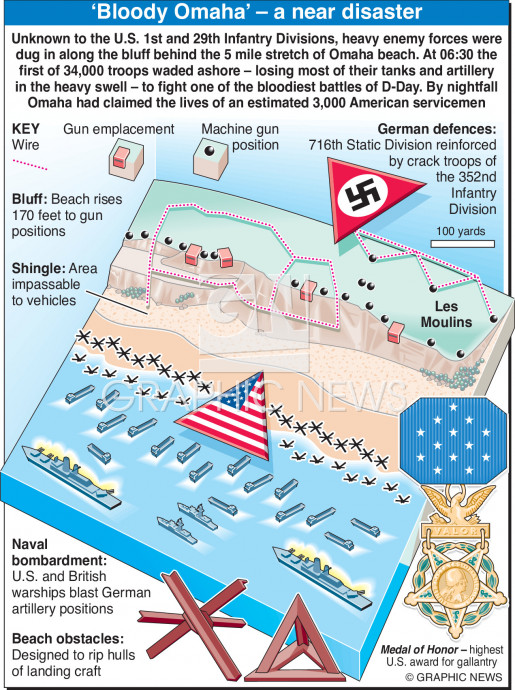 D-Day Omaha infographic