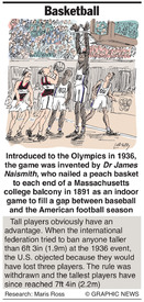Why: Basketball infographic