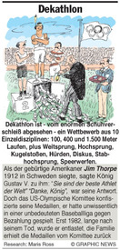 Dekathlon (Zehnkampf) infographic