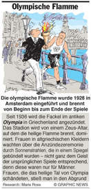 Olympische Flamme infographic