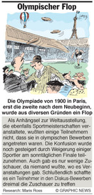 Olympischer Flop infographic