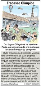 Porquê: Fracasso Olímpico infographic