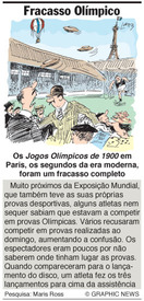Fracasso Olímpico infographic