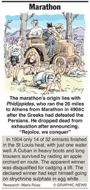 Why: Marathon infographic