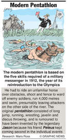 Why: Pentathlon infographic