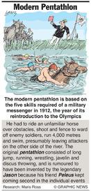 Why: Pentathlon infographic
