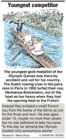 Why: Youngest Olympic competitor infographic