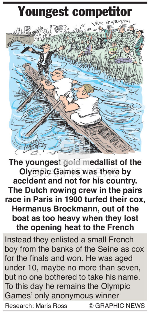 Youngest Olympic competitor infographic