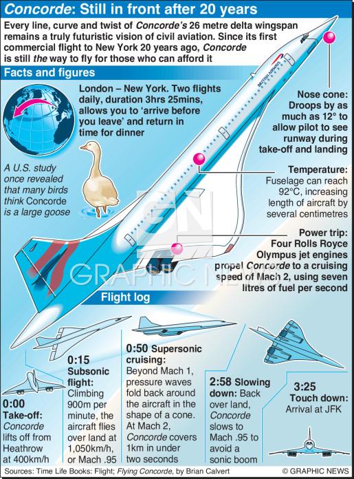 Concorde anniversary infographic