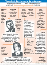 Kennedy dynasty infographic