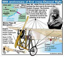 Bleriot flight infographic