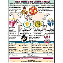 SOCCER: World Club Cup infographic