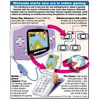 Video Games Nintendo Game Boy Advance Infographic
