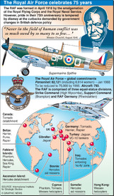 RAF – 75 years infographic