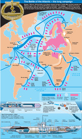 The battle of the Atlantic infographic