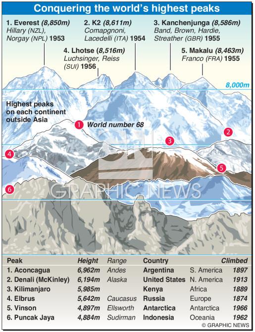 World's highest peaks infographic
