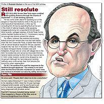 U.S.: Rudolph Giuliani 2004 profile infographic