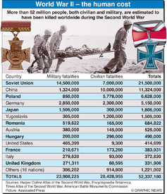 VE DAY 60: Human cost of World War II infographic