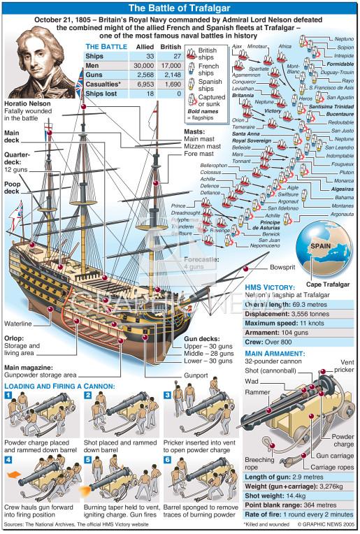 Trafalgar 200th anniversary infographic