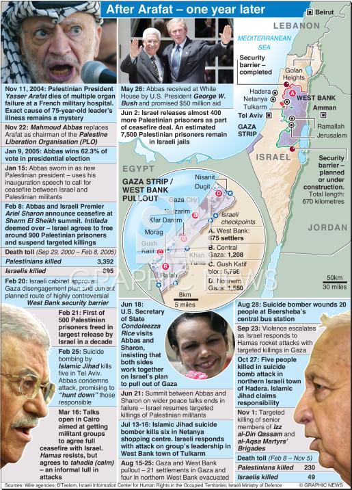 Arafat first anniversary infographic