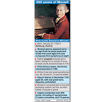 Mozart anniversary factfile infographic