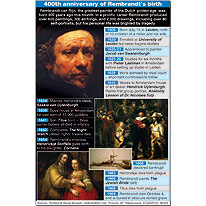 Rembrandt 400th anniversary infographic
