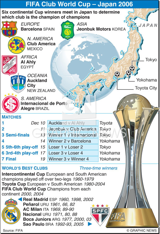 FIFA Club World Cup infographic
