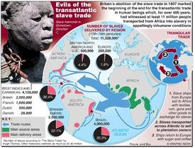 SLAVE TRADE: Abolition slavery anniversary infographic