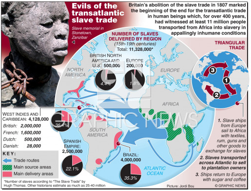 Abolition slavery anniversary infographic