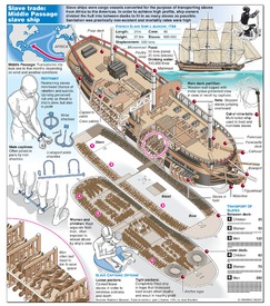 SLAVE TRADE: Conditions on slave ship infographic