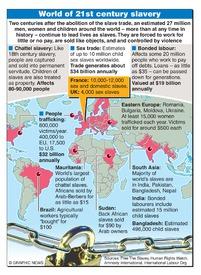 SLAVE TRADE: 21st century slavery infographic