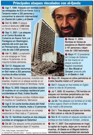 Cronología de ataques de Al- Qaeda infographic