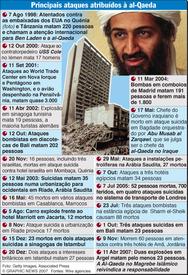Principais ataques atribuídos à al-Qaeda infographic