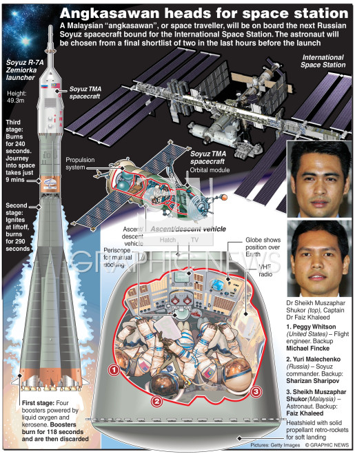 First Malaysian astronaut infographic