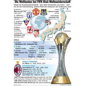 Die Weltbesten bei FIFA Klub-Weltmeisterschaft infographic