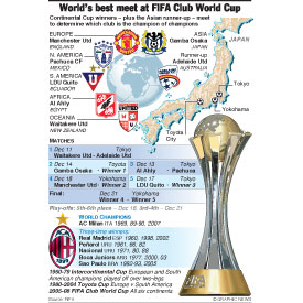 SOCCER: FIFA Club World Cup infographic