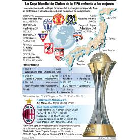 La Copa Mundial de Clubes de la FIFA enfrenta a los mejores infographic