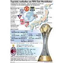 Topclubs voetballen om FIFA Club Wereldbeker infographic