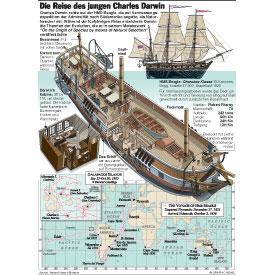 Die Reise des jungen Charles Darwin infographic
