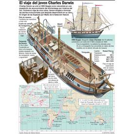 El viaje del joven Charles Darwin infographic