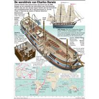 De wereldreis van Charles Darwin infographic