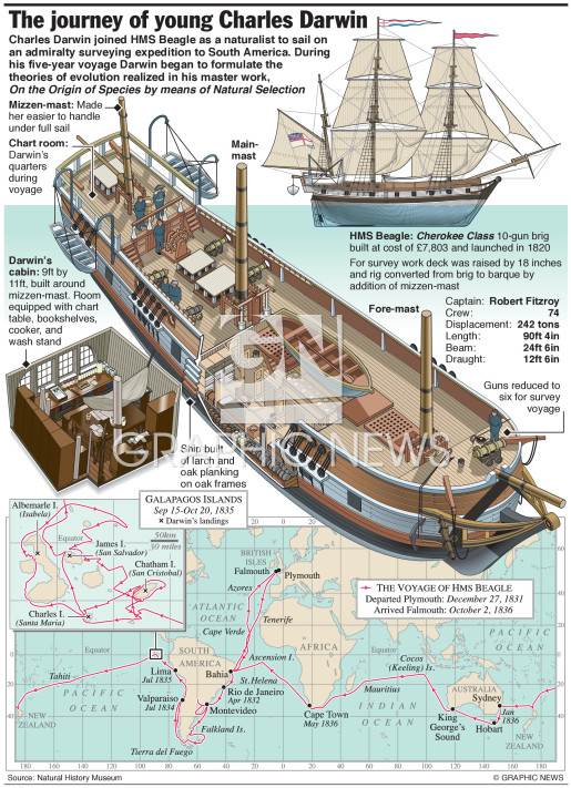 Voyage of the Beagle infographic