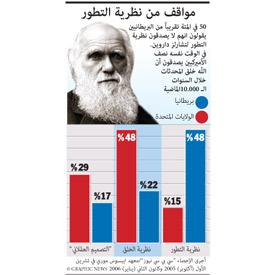 داروين: مواقف من نظرية التطور infographic